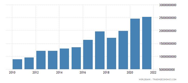 azerbaijan expense current lcu wb data