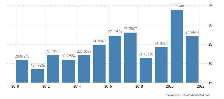 azerbaijan expense percent of gdp wb data