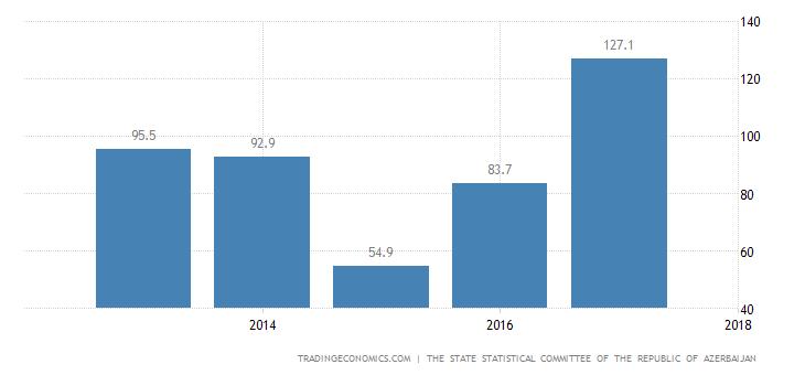 Azerbaijan Export Prices