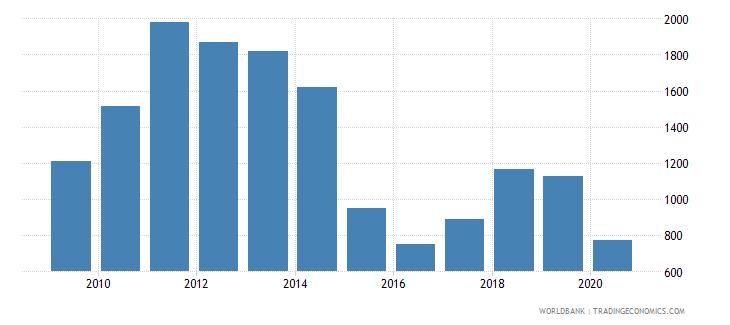 azerbaijan export value index 2000  100 wb data
