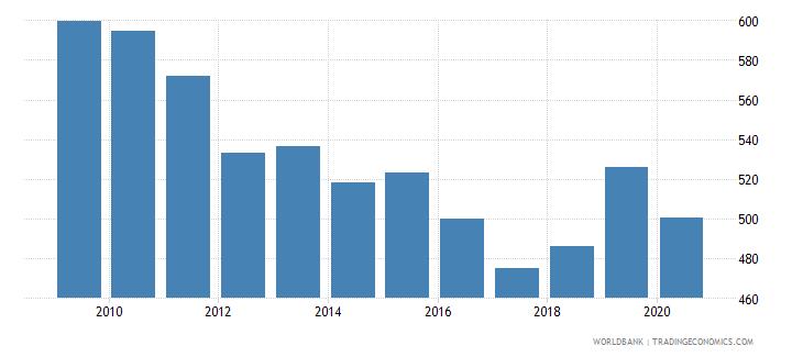 azerbaijan export volume index 2000  100 wb data