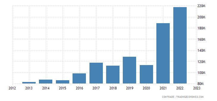 azerbaijan exports aluminum