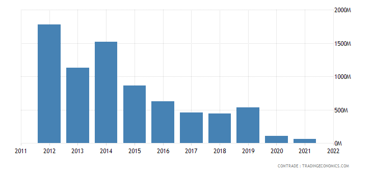 azerbaijan exports france