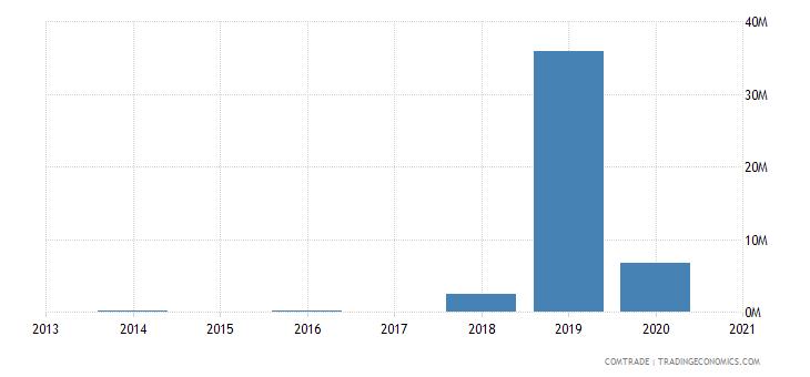 azerbaijan exports greece aluminum