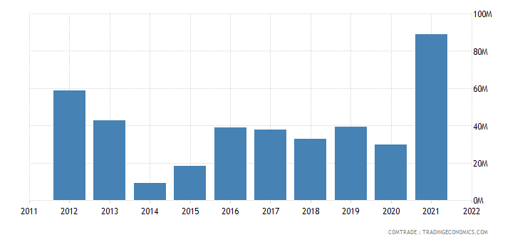 azerbaijan exports iron steel
