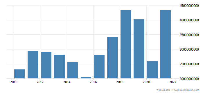 azerbaijan exports of goods and services current lcu wb data
