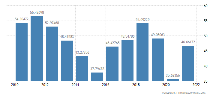 azerbaijan exports of goods and services percent of gdp wb data