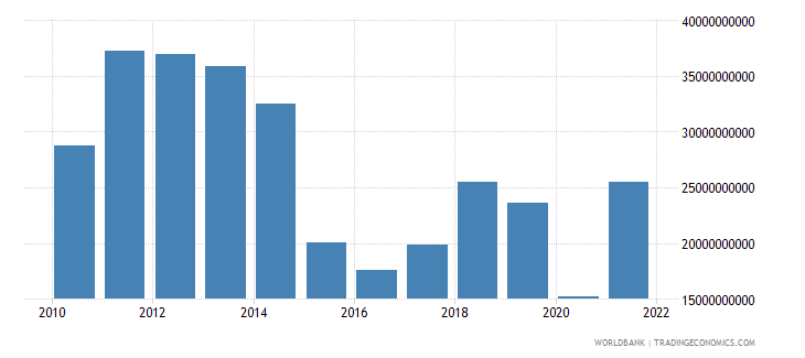 azerbaijan exports of goods and services us dollar wb data