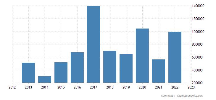 azerbaijan exports rubbers