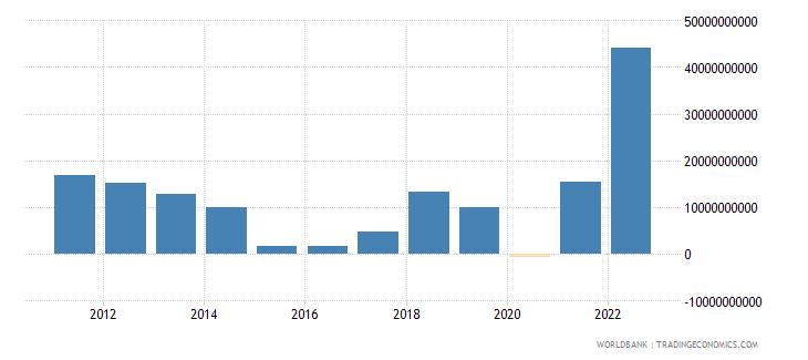 azerbaijan external balance on goods and services current lcu wb data