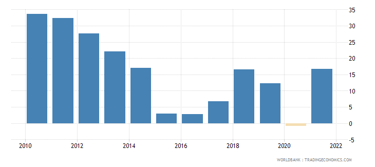 azerbaijan external balance on goods and services percent of gdp wb data