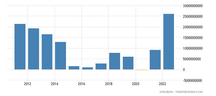 azerbaijan external balance on goods and services us dollar wb data