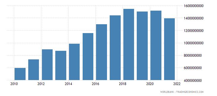 azerbaijan external debt stocks long term dod us dollar wb data