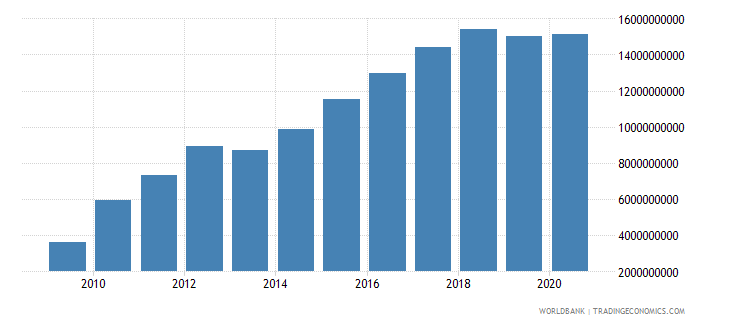 azerbaijan external debt stocks long term dod us dollar wb data