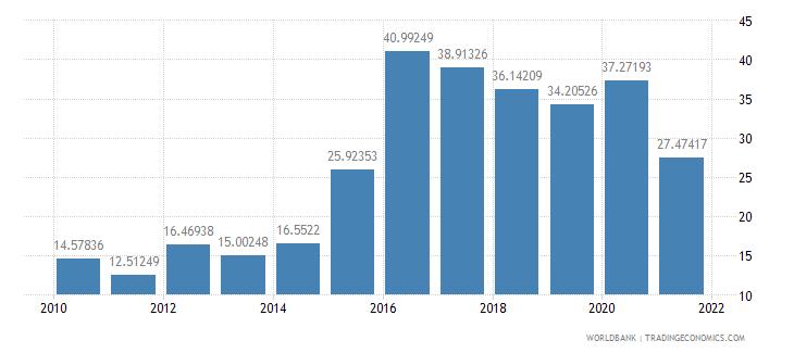 azerbaijan external debt stocks percent of gni wb data