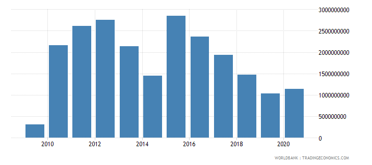 azerbaijan external debt stocks private nonguaranteed png dod us dollar wb data