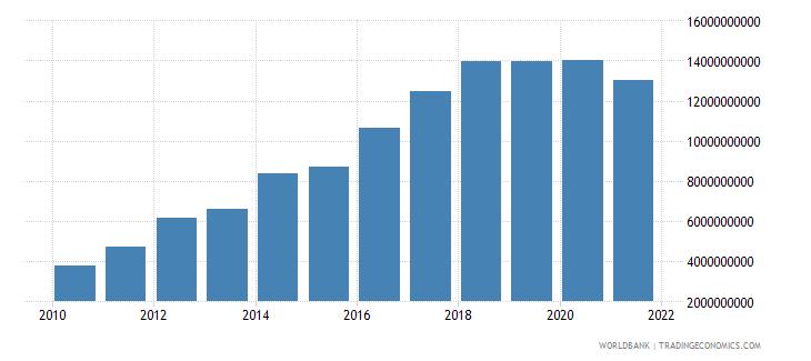 azerbaijan external debt stocks public and publicly guaranteed ppg dod us dollar wb data
