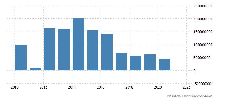 azerbaijan external debt stocks short term dod us dollar wb data