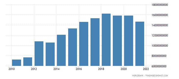 azerbaijan external debt stocks total dod us dollar wb data