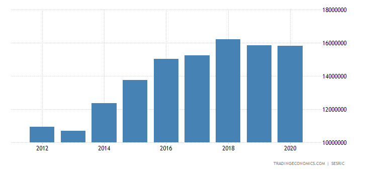 Azerbaijan Total External Debt