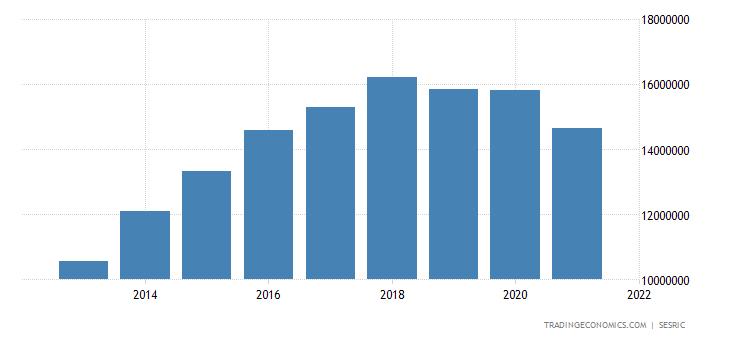 Azerbaijan Total External Debt
