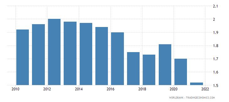 azerbaijan fertility rate total births per woman wb data