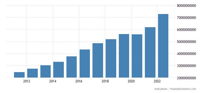 azerbaijan final consumption expenditure current lcu wb data
