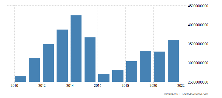 azerbaijan final consumption expenditure us dollar wb data
