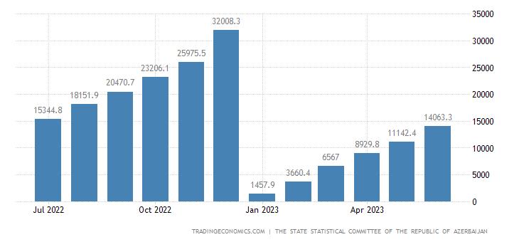 Azerbaijan Fiscal Expenditure