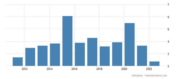 azerbaijan food exports percent of merchandise exports wb data