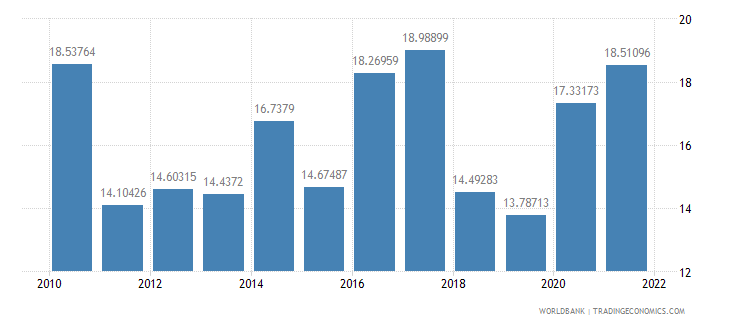 azerbaijan food imports percent of merchandise imports wb data