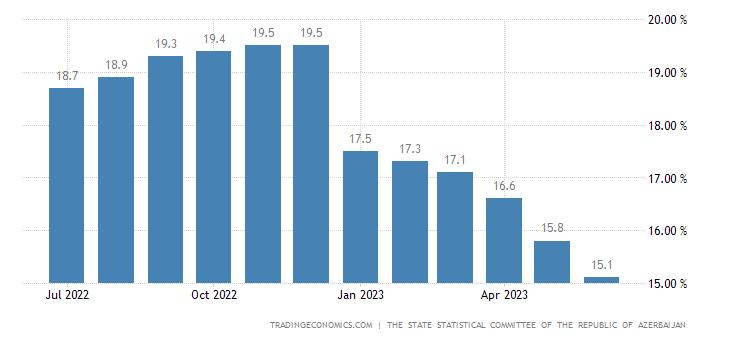 Azerbaijan Food Inflation