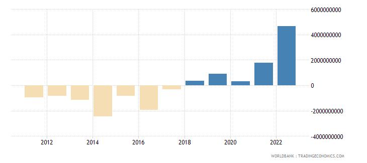 azerbaijan foreign direct investment net bop us dollar wb data