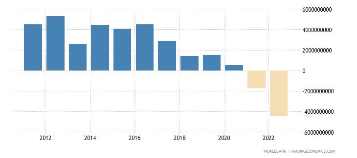 azerbaijan foreign direct investment net inflows bop us dollar wb data