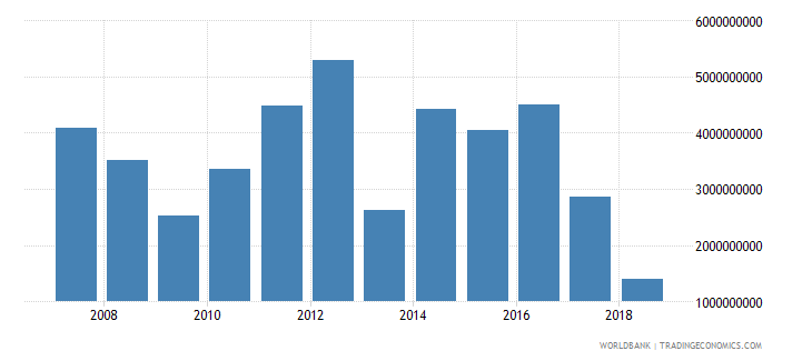 azerbaijan foreign direct investment net inflows in reporting economy drs us dollar wb data