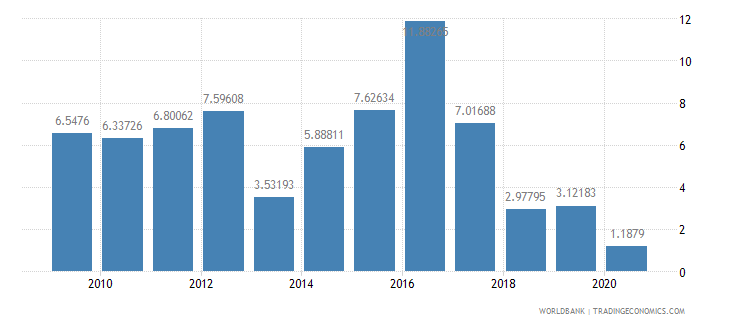 azerbaijan foreign direct investment net inflows percent of gdp wb data