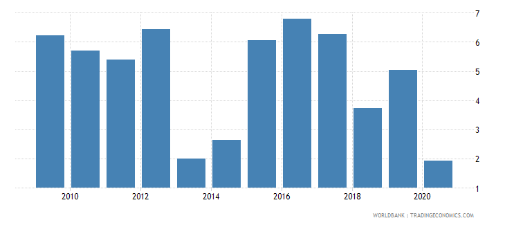 azerbaijan foreign direct investment net outflows percent of gdp wdi wb data