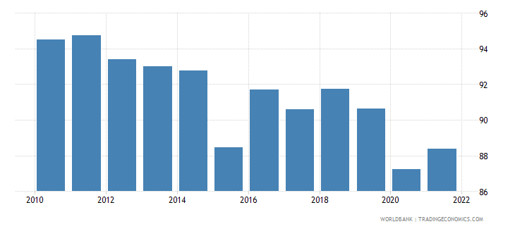 azerbaijan fuel exports percent of merchandise exports wb data