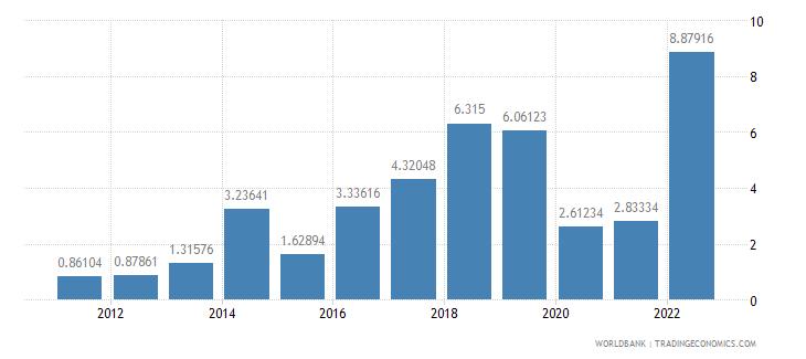 azerbaijan fuel imports percent of merchandise imports wb data