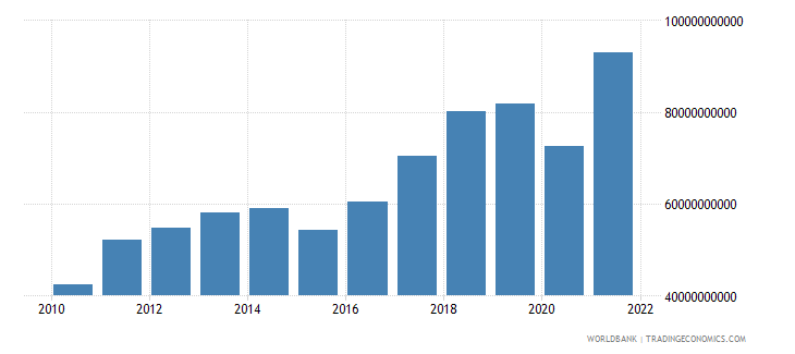 azerbaijan gdp at market prices linked series current lcu wb data