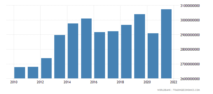 azerbaijan gdp constant lcu wb data