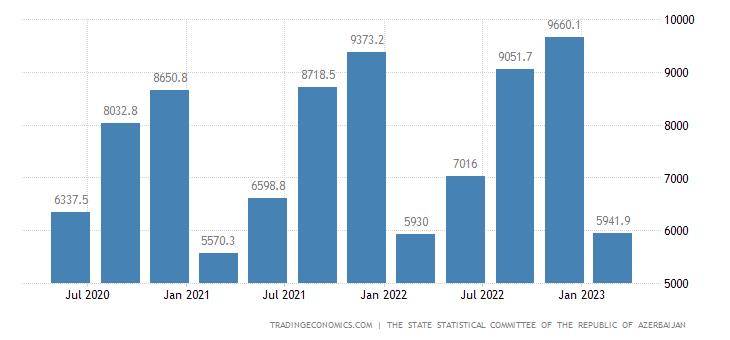 Azerbaijan GDP Current Prices