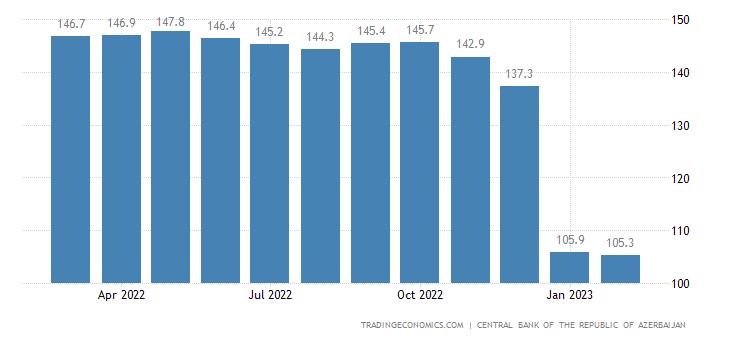 Azerbaijan GDP Deflator