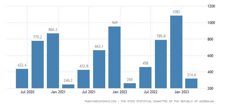 Azerbaijan GDP From Construction