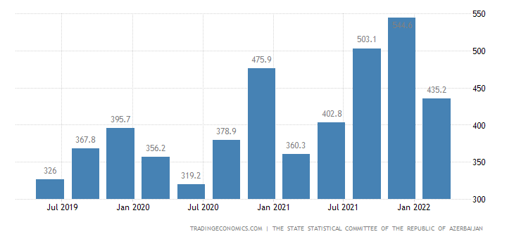 Azerbaijan GDP From Manufacturing