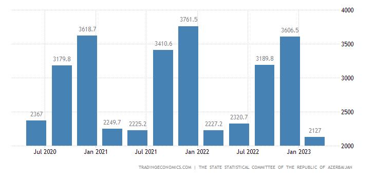 Azerbaijan GDP From Mining