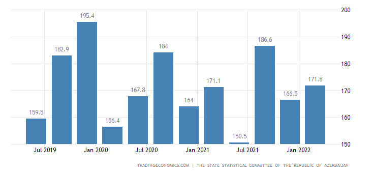Azerbaijan GDP From Public Administration