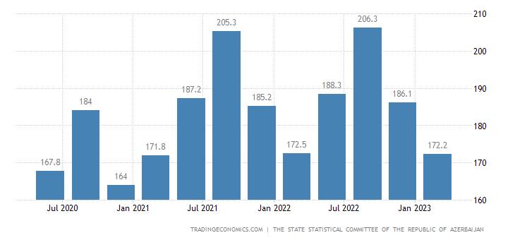 Azerbaijan GDP From Public Administration