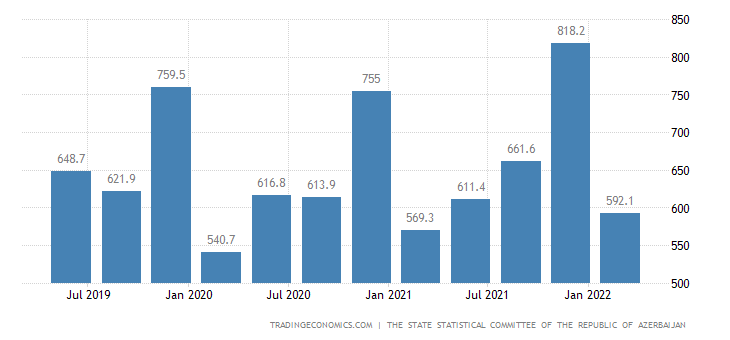 Azerbaijan GDP From Wholesale and Retail Trade