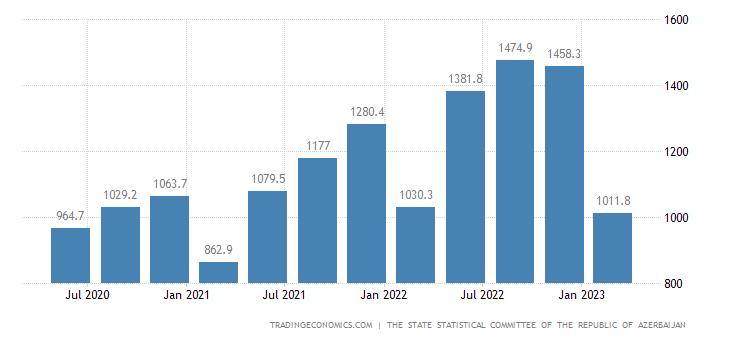 Azerbaijan GDP From Transport